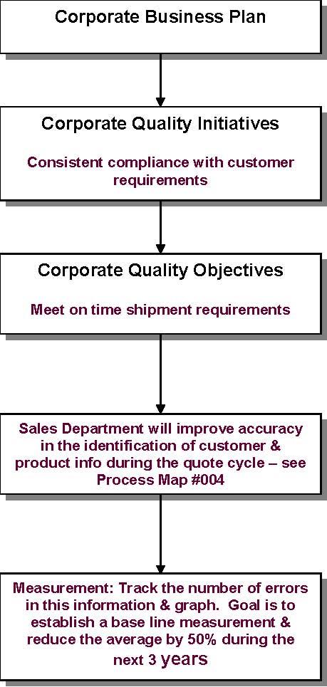 Service provision business plan